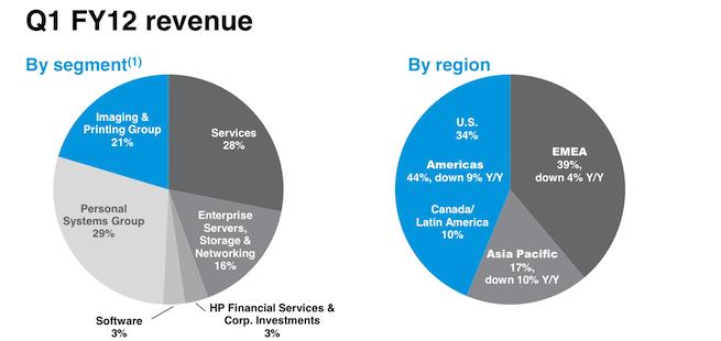 hp-revenue-q1fy