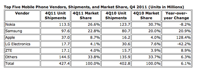 idc-mobile-vendors-apple
