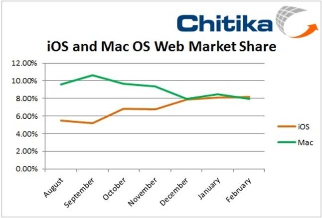 Chitika graph comparing web views for iOS vs. Mac OS X