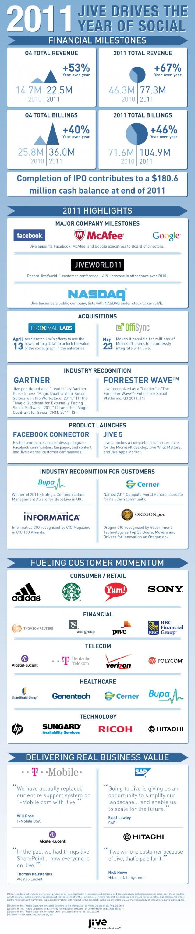 Jive 2011 Highlights Infographic