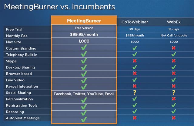 meetingburner-pricing-chart