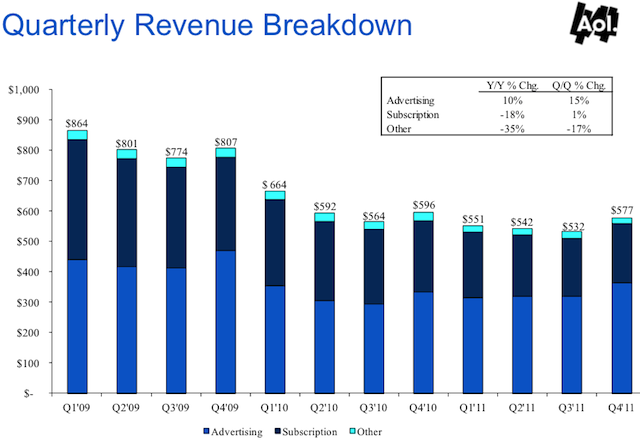 AOL Revenue