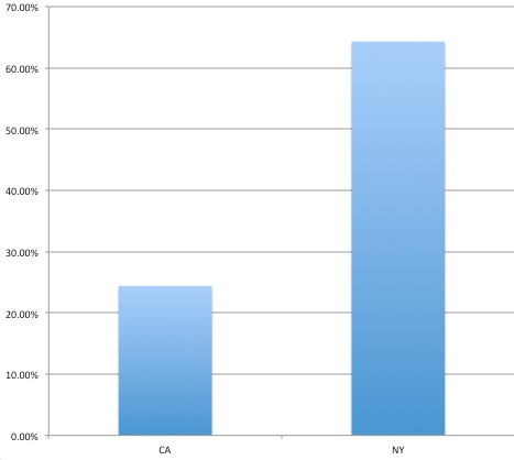 Percent increase in VC investments, NY vs California, 2011