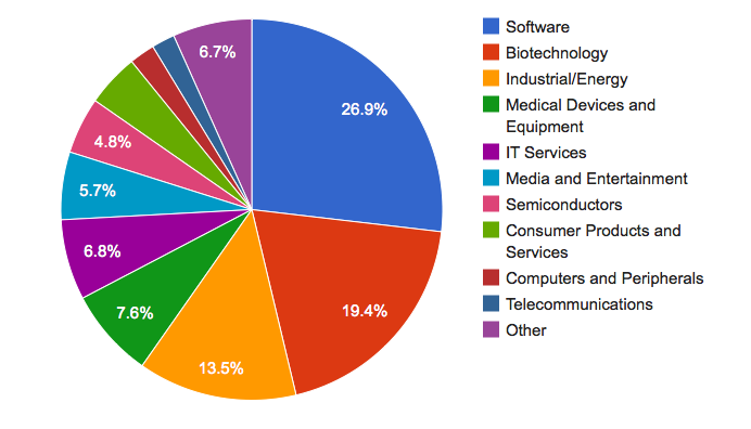 Top sectors of VC investment, Q4 2011, from MoneyTree survey