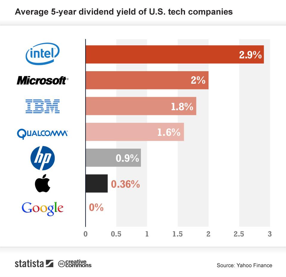 Statista dividends chart
