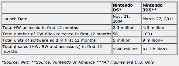 3DS Sales compare chart