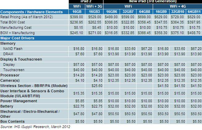 Ipad Teardown Reveals 375 10 Total Cost Samsung Wins Big