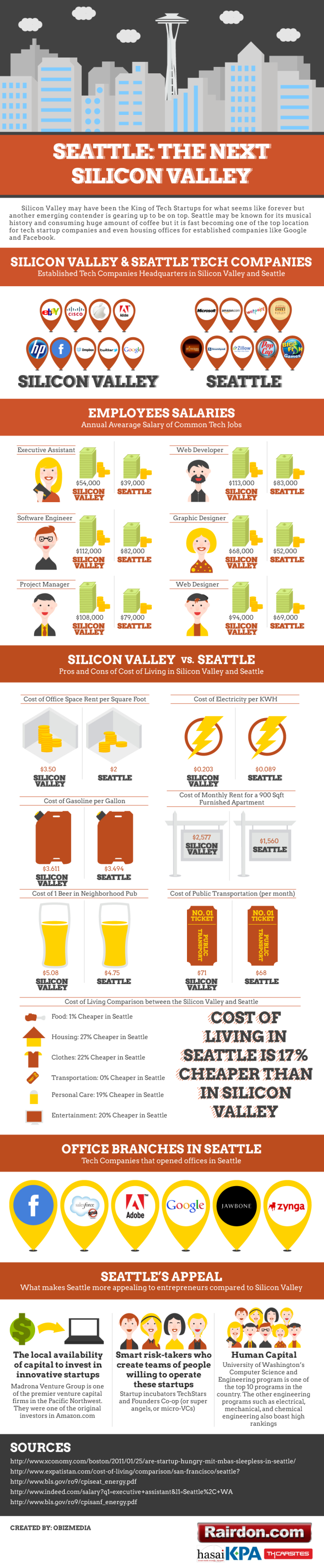 Seattle Infographic