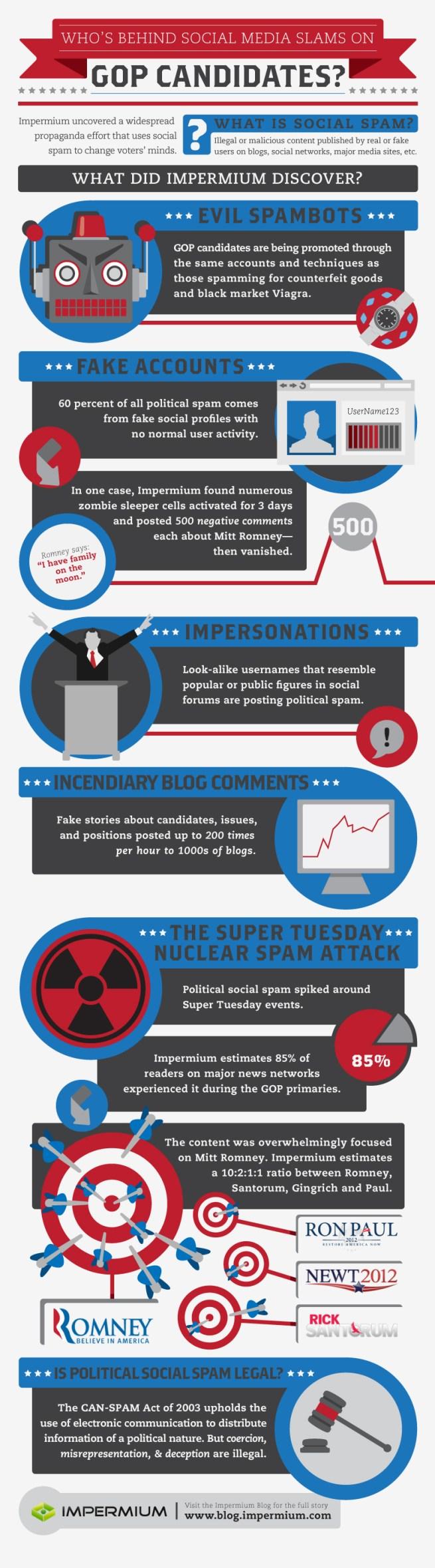Social-Spam-in-GOP-Primaries-Impermium-Index-Infographic