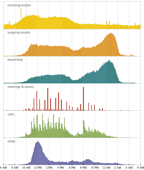 Distribution of various activities in Stephen Wolfram's life, as a stacked series of graphs
