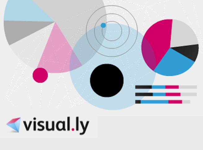 visually