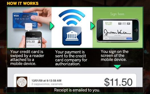 Excerpt from Visual.ly graphic on mobile payment wars