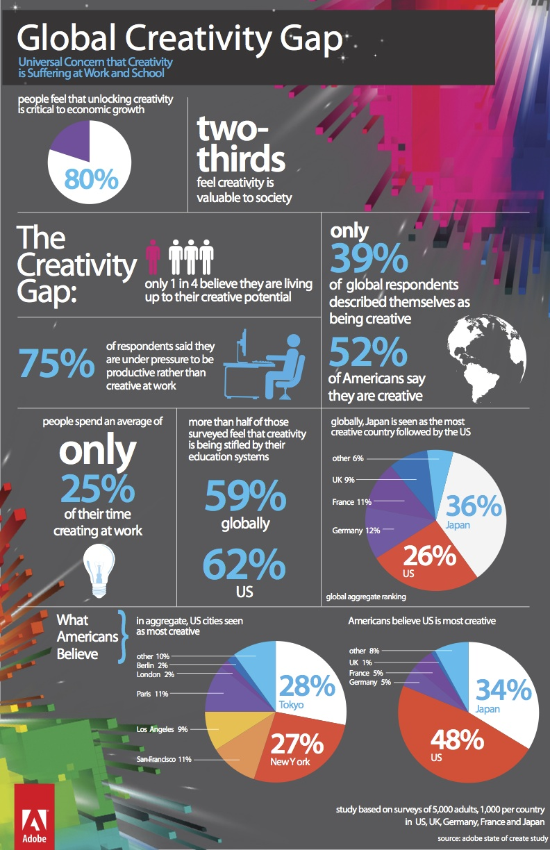 Infographic supplied by Adobe shows that only 25 percent of people believe they're living up to their creative potential