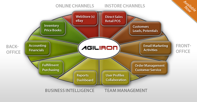 Agiliron-Solution-chart