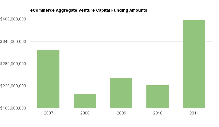 Bar chart from VentureTrends showing year-by-year amounts invested into ecommerce companies
