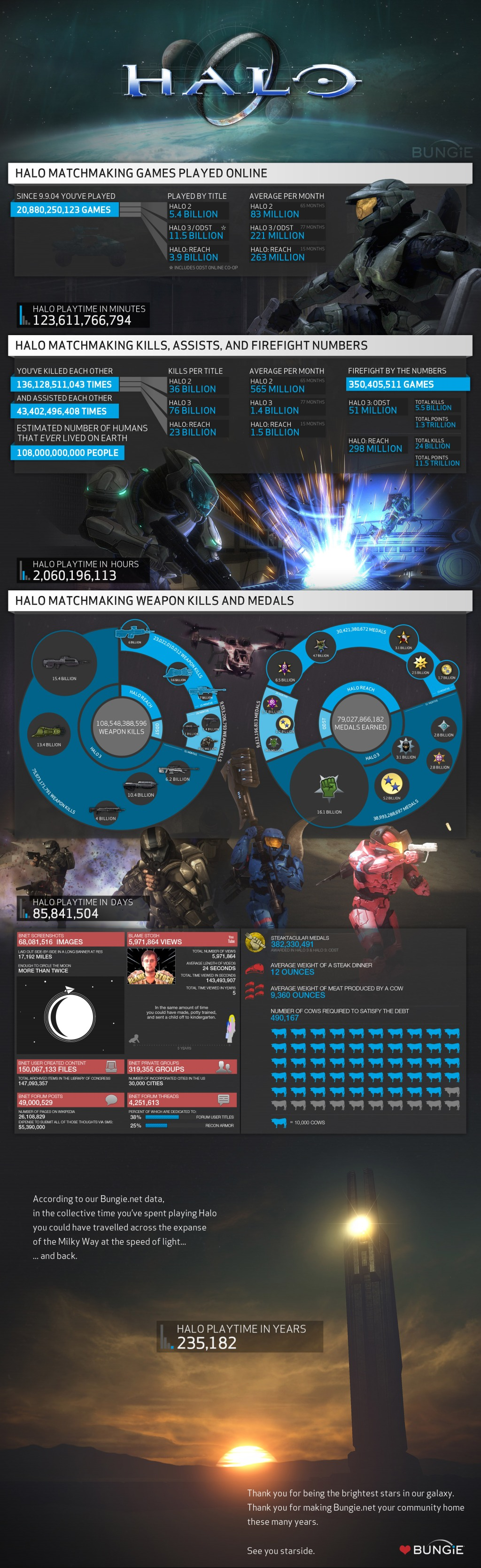 Bungie Halo 3 ODST Reach 4 Stats