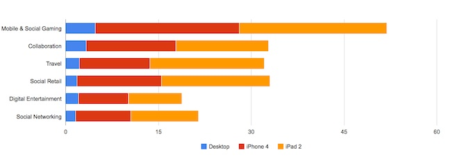 Summary chart showing performance for Startup Shootout categories measured by Keynote Systems