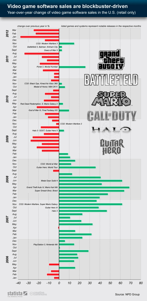 Statista Video Game Blockbuster Sales