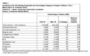 comscore top gaining web properties march