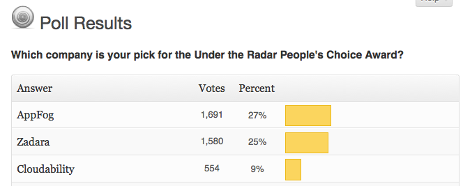 AppFog garnered the most votes before the deadline, followed by Zadara