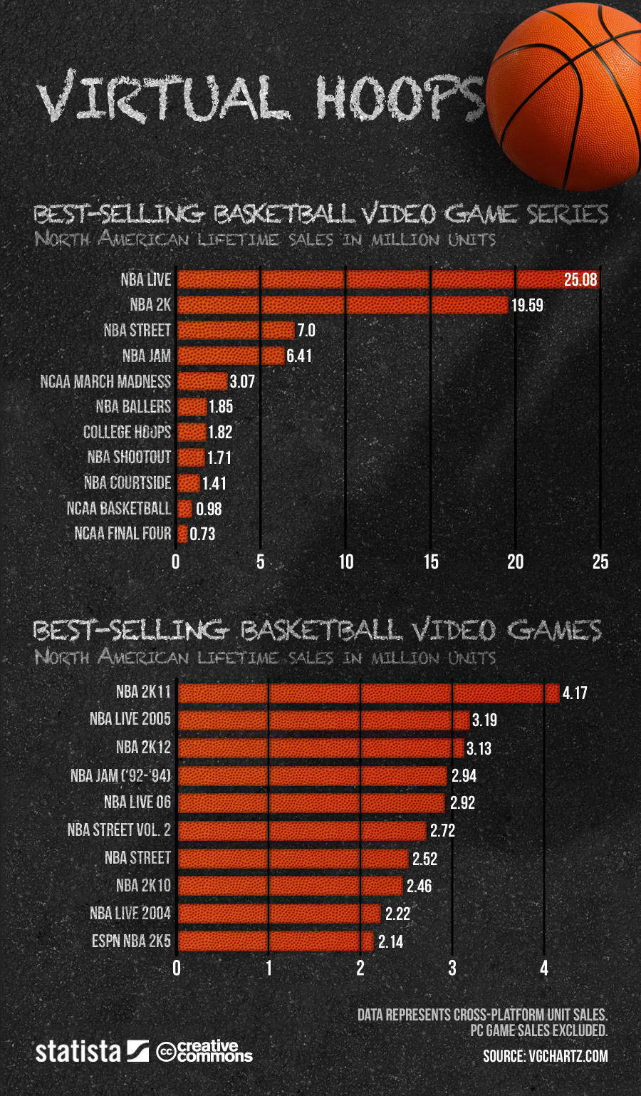 Basketball game sales infographic_statista