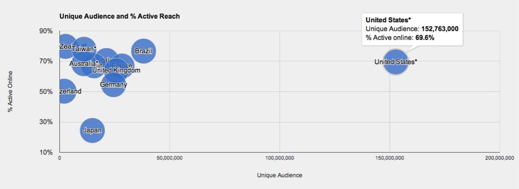 facebook global reach