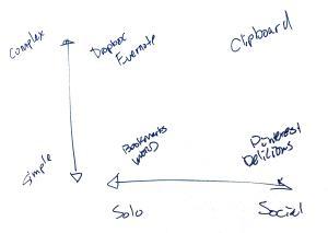 Gary Flake chart
