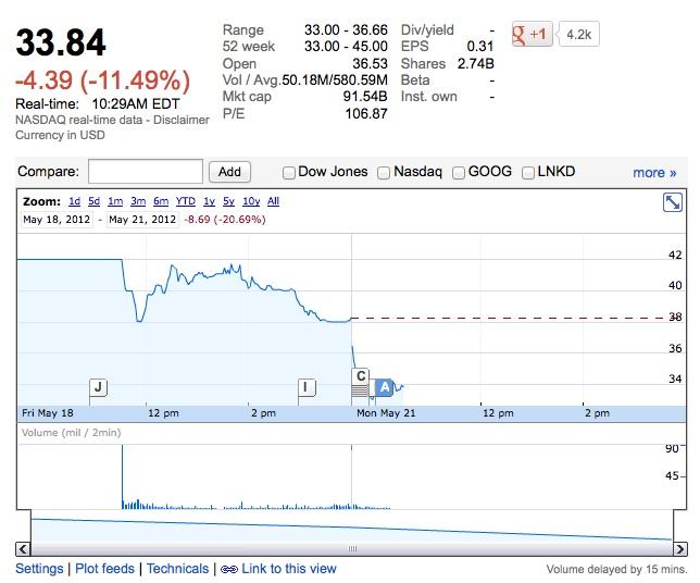facebook stock day 2