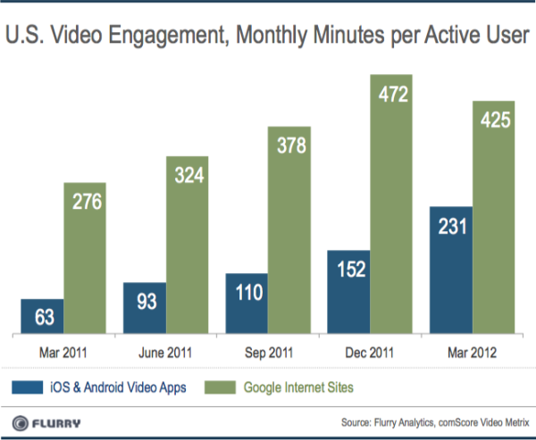 flurry video app usage versus YouTube