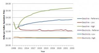 Gasoline vs. electricity price in $/gallon equivalent, under 3 scenarios (by Max Baumhefner)