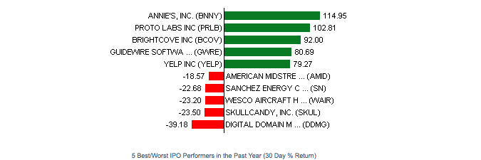 30-day performance of IPO stocks in the past year