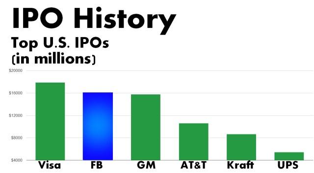 Facebook ipo price range