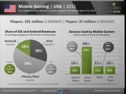 Newzoo Mobile Gaming 2012 USA