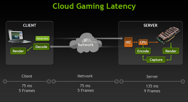 Nvidia poised to change gaming with cloud graphics chips | VentureBeat