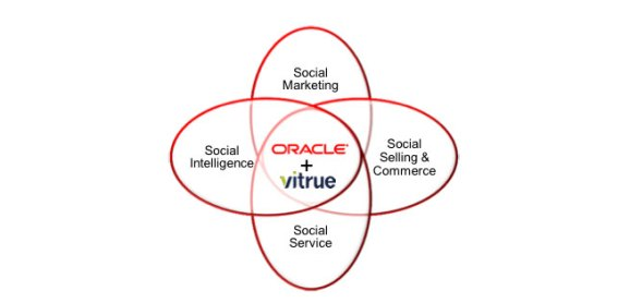 Oracle Vitrue
