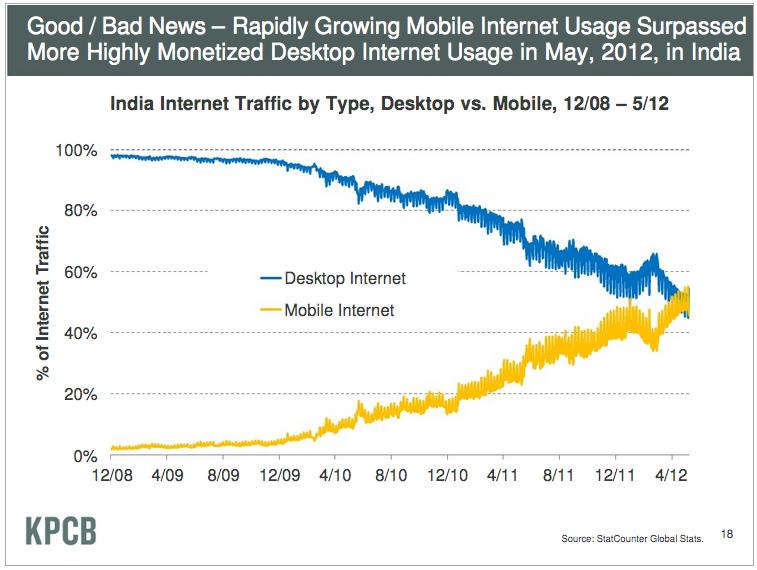 meeker-slide-mobile-adoption-india