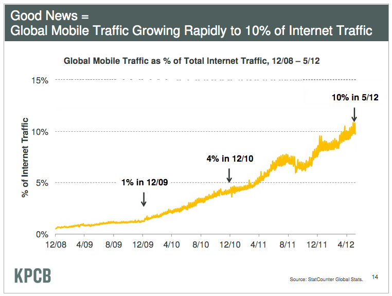 meeker-slide-mobile-web-growth