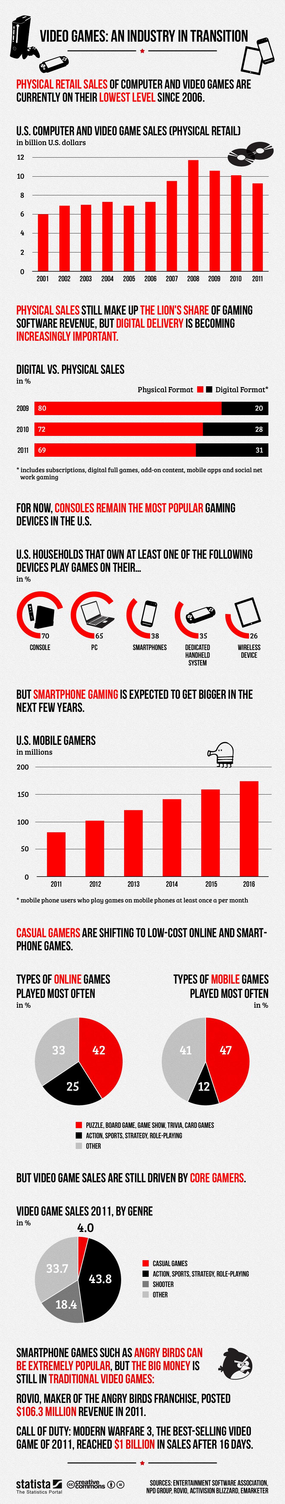 Retail versus digital video game sales