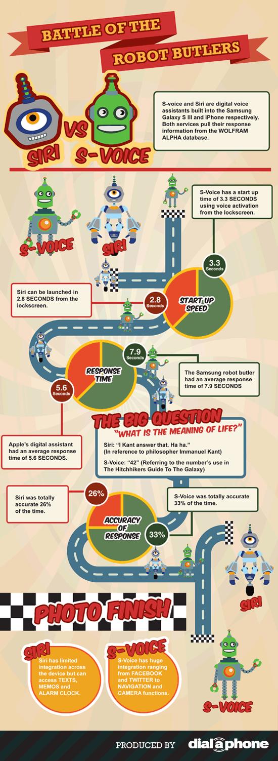 siri-vs-s-voice-infographic