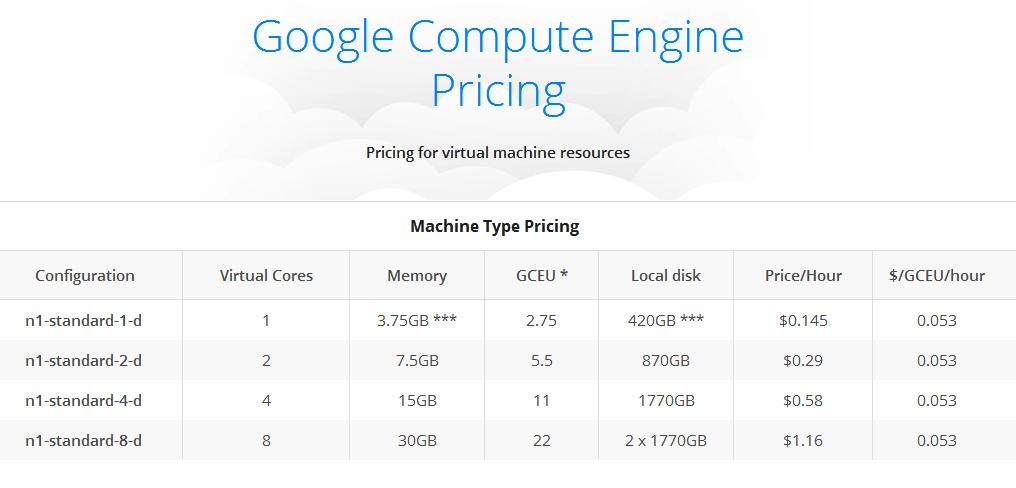 google-compute-engine-pricing