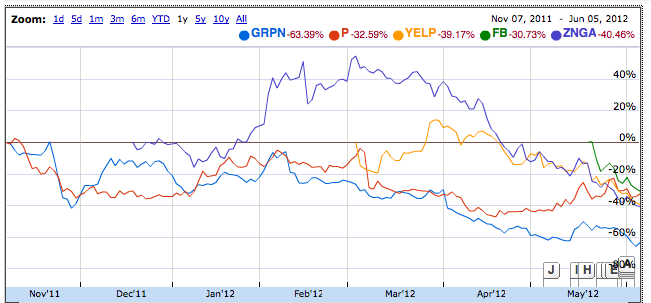 Chart showing post-IPO performance for GRPN, P, YELP, ZNGA, FB