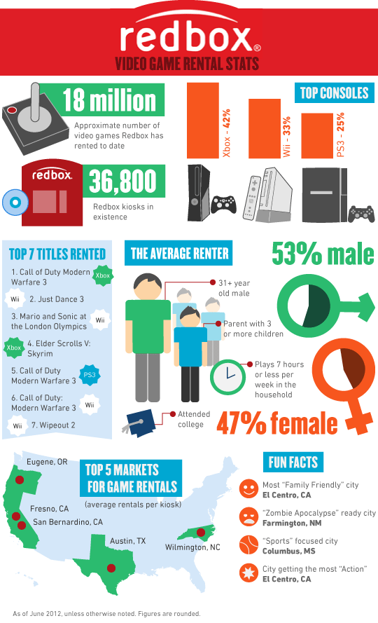 Redbox reveals game rental stats and trends (exclusive infographic ...