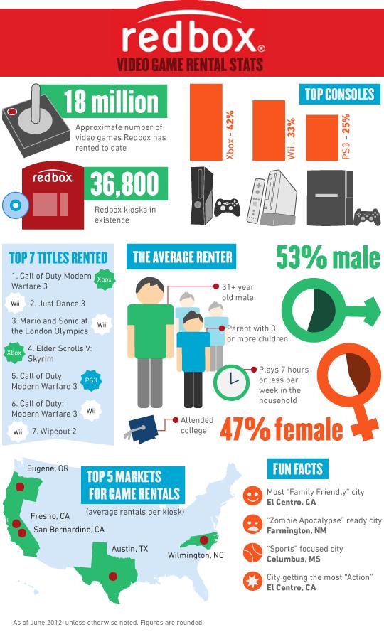 Redbox game rental stats infographic 2012