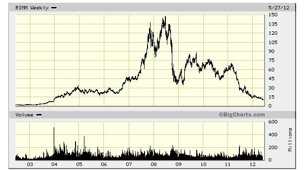 RIMM-decade-stock-chart