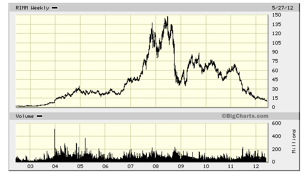 RIMM-decade-stock-chart