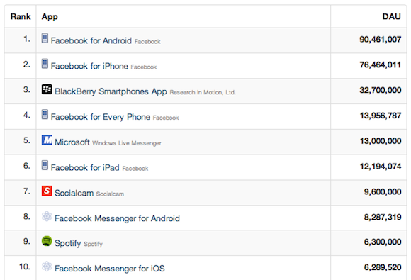 Facebook Is For Losers: AppStats Launches New Window On Facebook Winners And