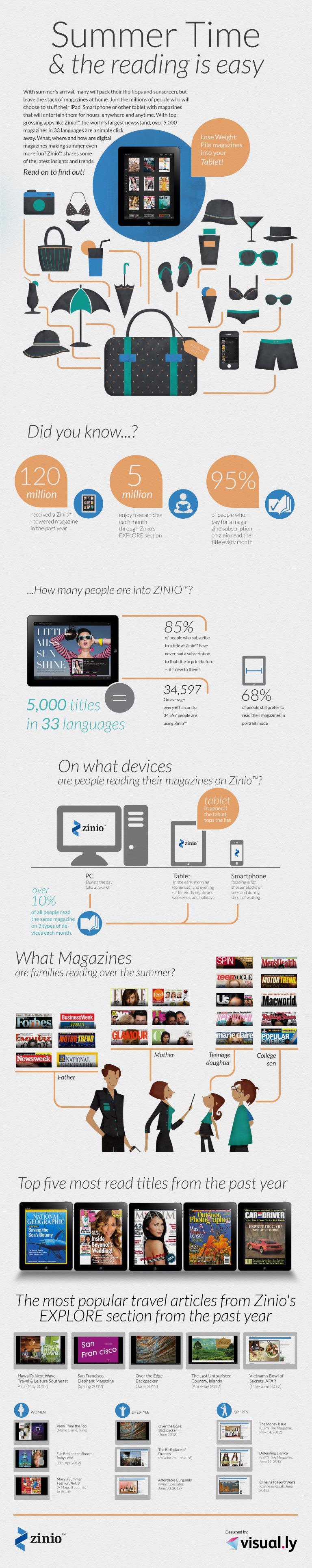 Zinio digital magazine data