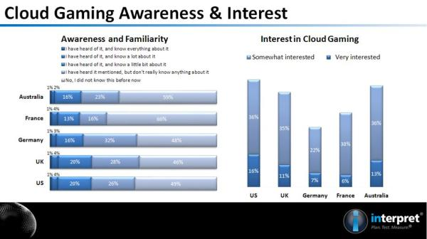 Chart of attitudes towards cloud gaming in five Western Countries
