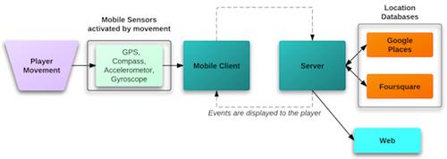 Explorence Platform