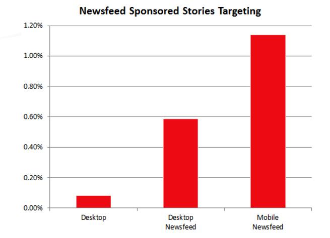 facebook-mobile-ads-study